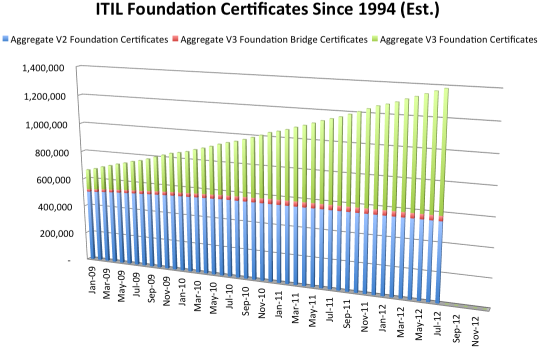 ITIL stats