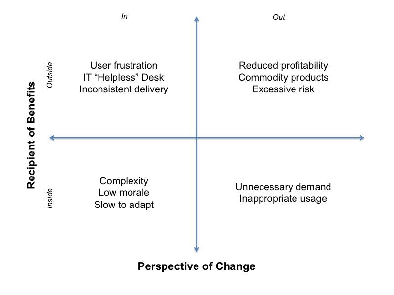 Benefit-Change-Neglect-Matrix