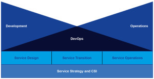 Maximize_the_synergies_between_ITIL_and_DevOps_White_Paper2