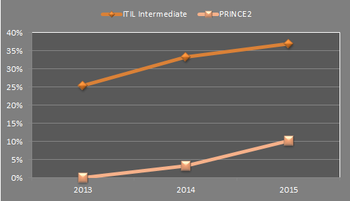 itil_and_prince2_stats_5