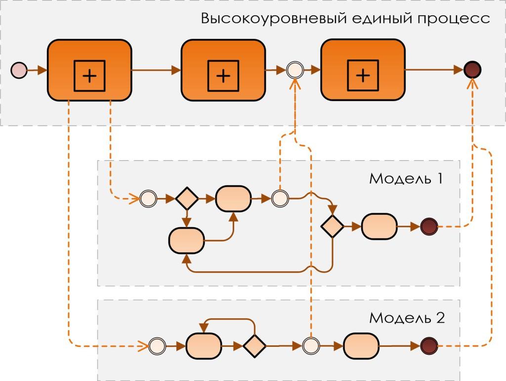 Концепция_моделей_процесса