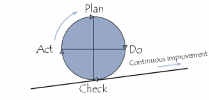 pdca-deming-cycle