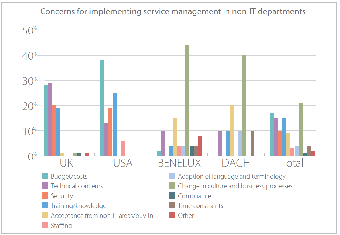 Concerns for implementing ITSM in non-IT departments