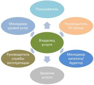 SampleStakeholders