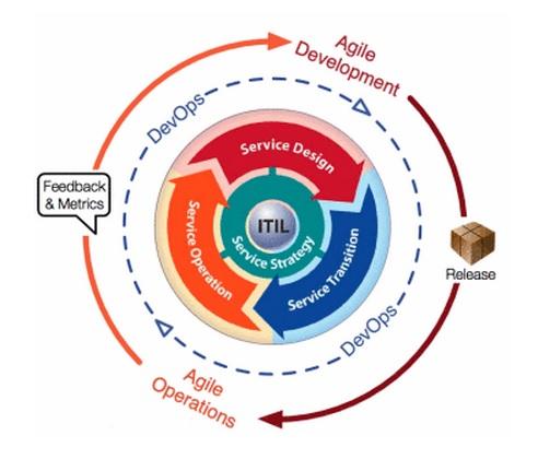 ITIL_DevOps