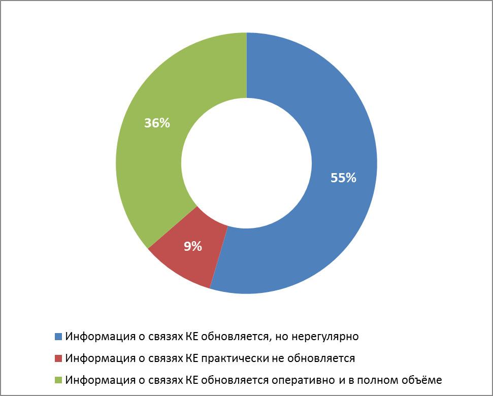 cmdb_usage_survey_results_3
