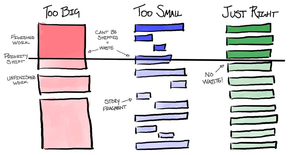Размер бэклога и размер истории