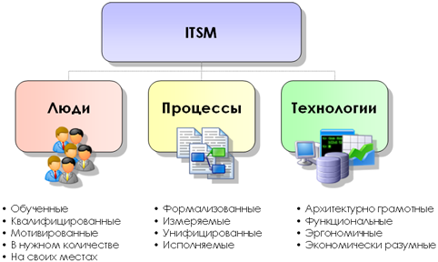 about the ITSM concept pic1