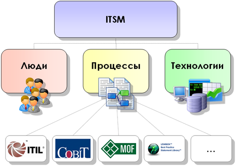 about the ITSM concept pic2