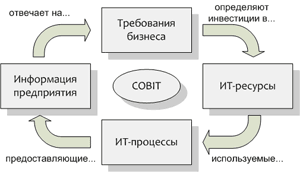 http://www.cleverics.ru/images/cobit_principle.png
