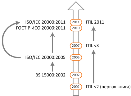 iso and itil timeline
