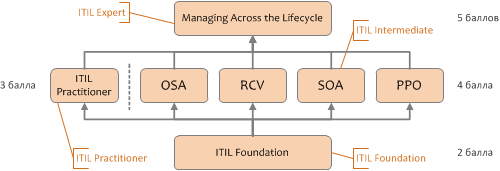 itil certification scheme simple 2016