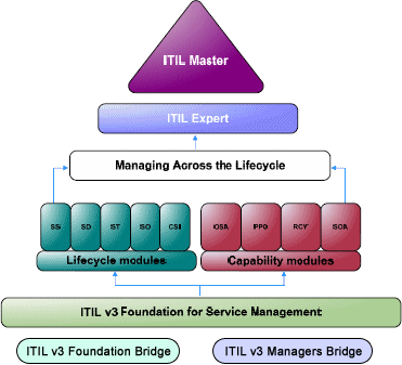 Официальная схема сертификации ITIL v3.