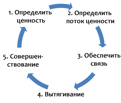 Возможно ли совместное использование