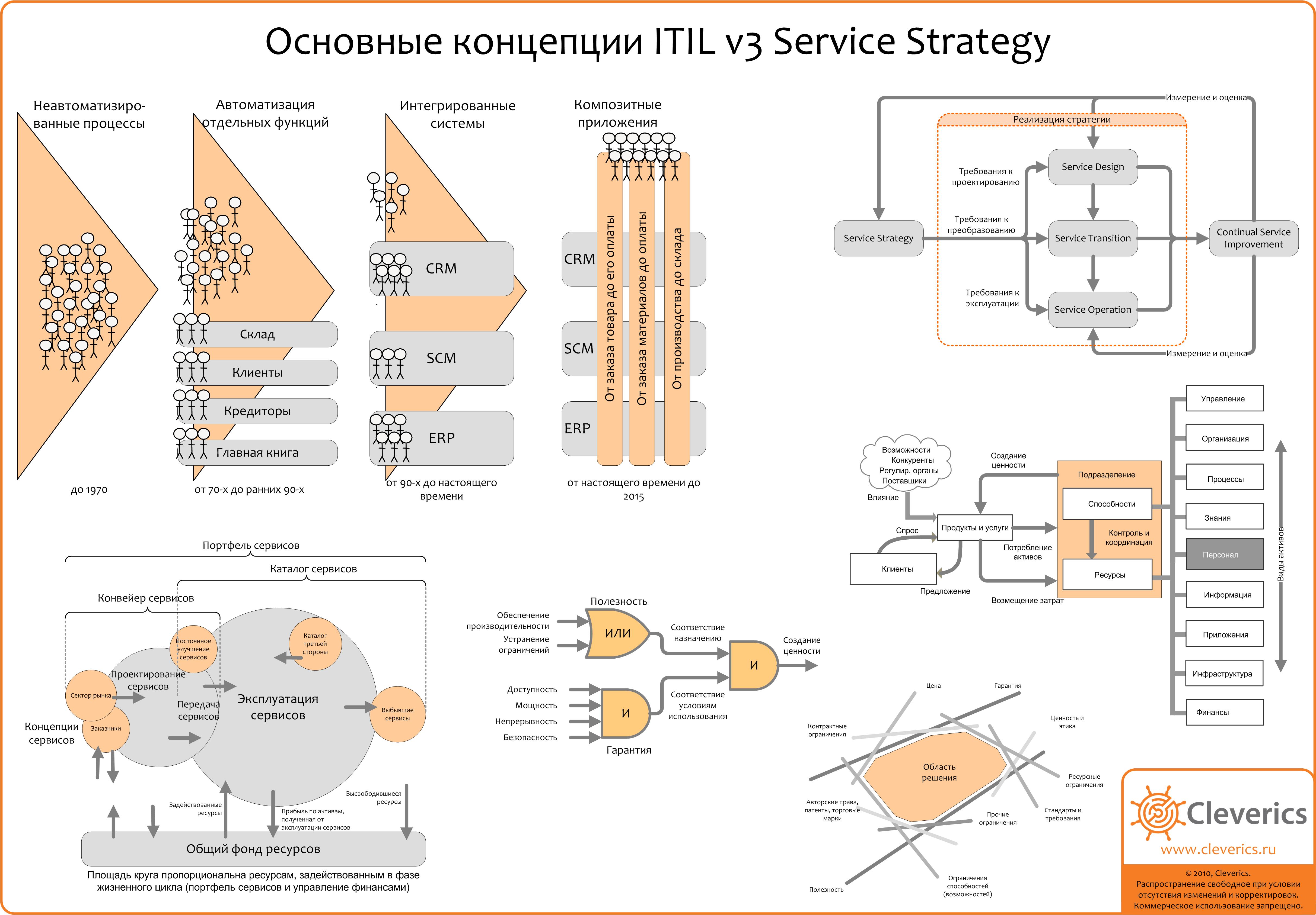 Itil v3 схема процессов