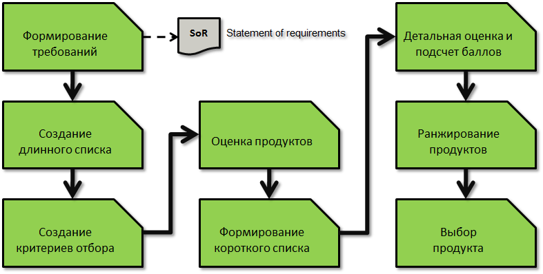 selection itsm software pic1